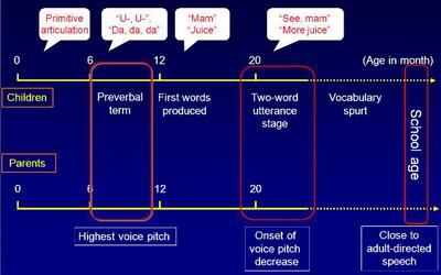 Children's language milestones